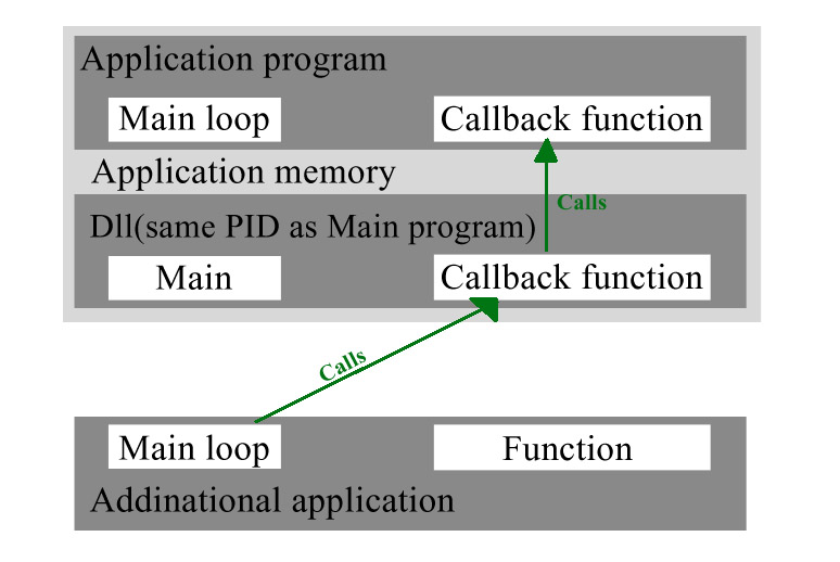 callback function in c pdf