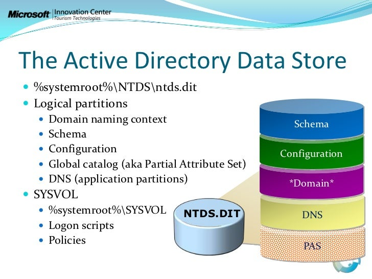 application partition active directory 2008